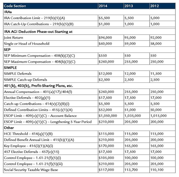 2014 Retirement Plan Limitations