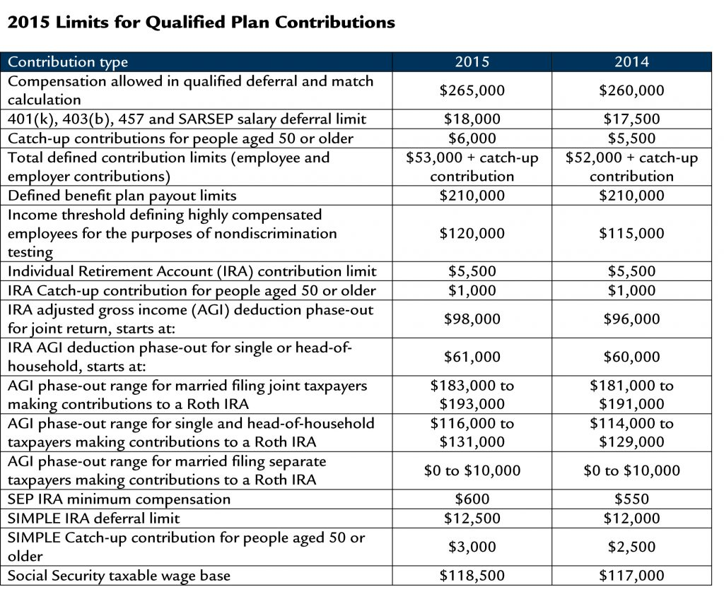 2015 Qualified Plan Contribution Limits