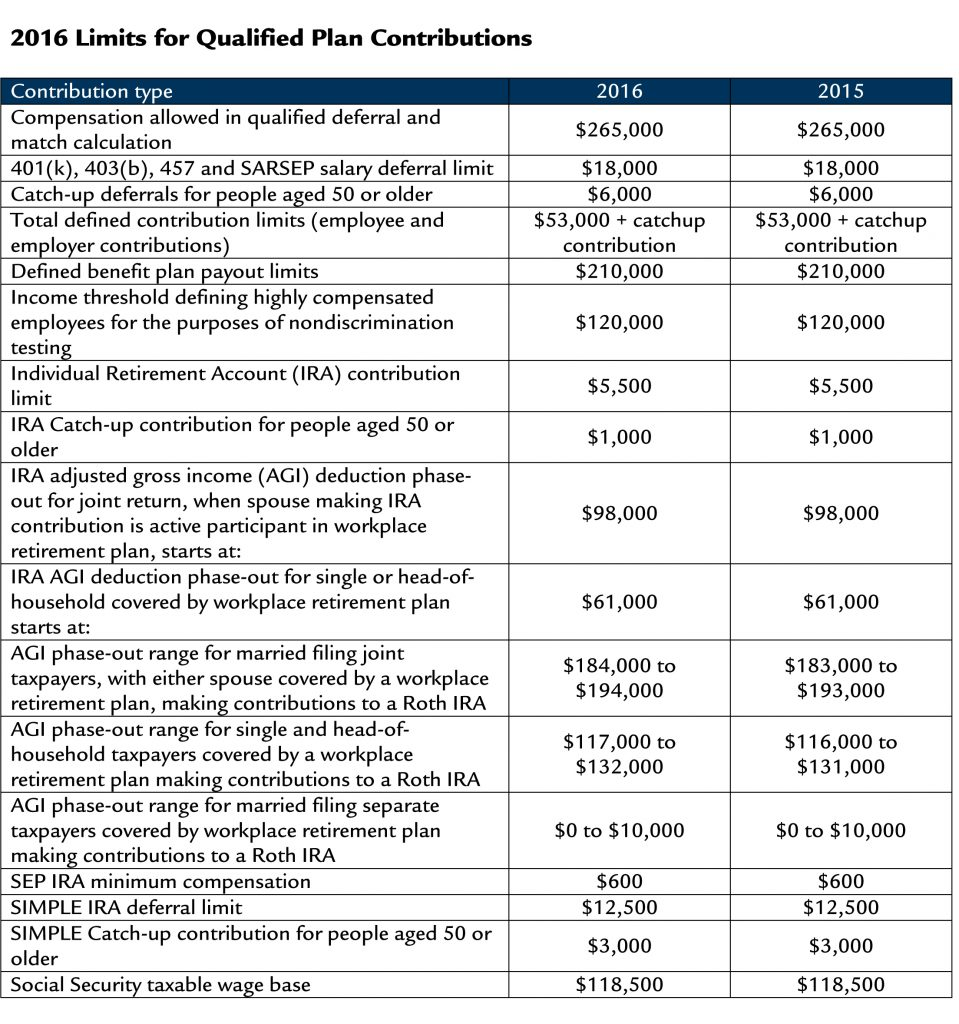 2016 Qualified Plan Contribution Limits