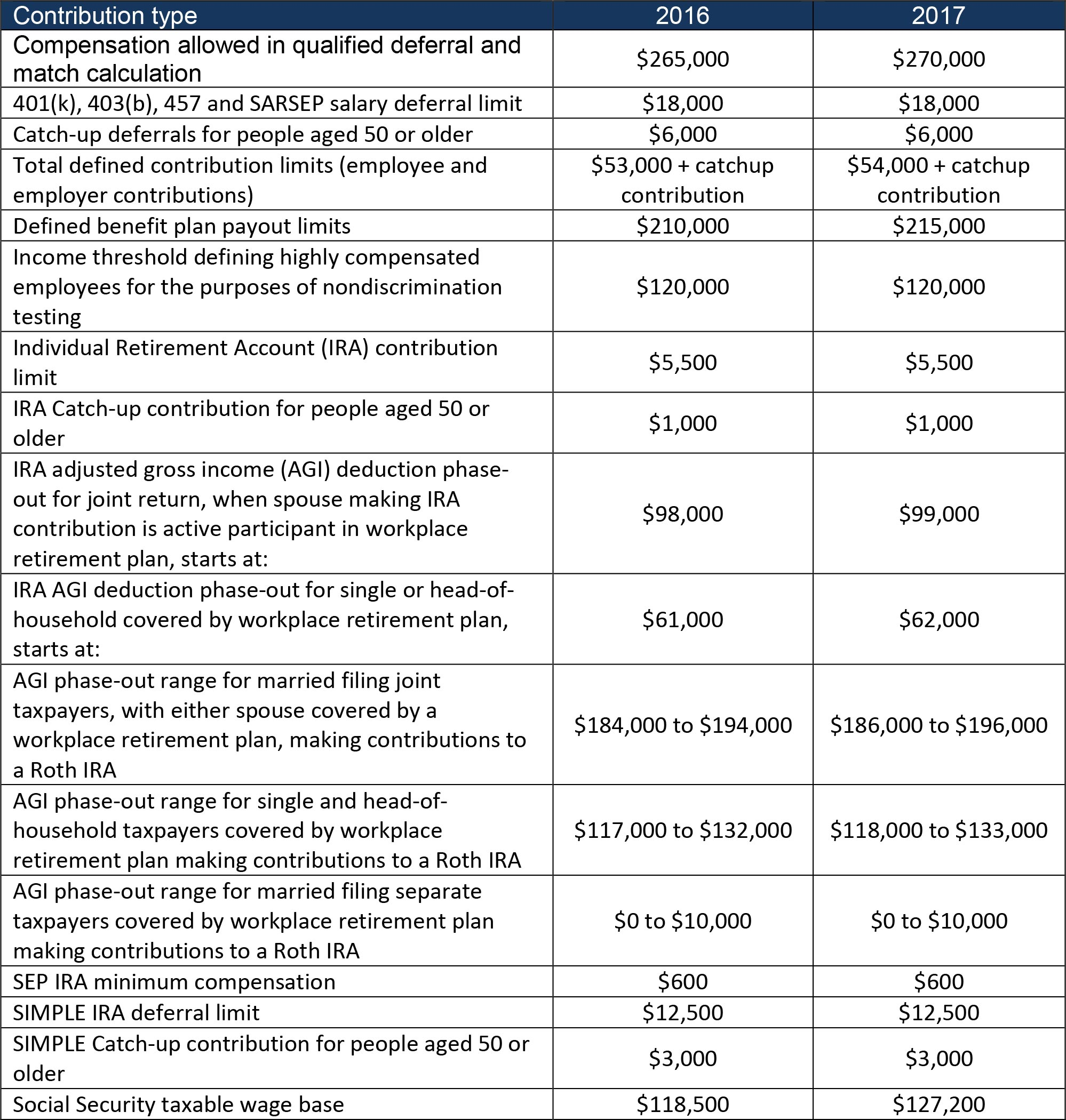 Pension Plan 2017 table