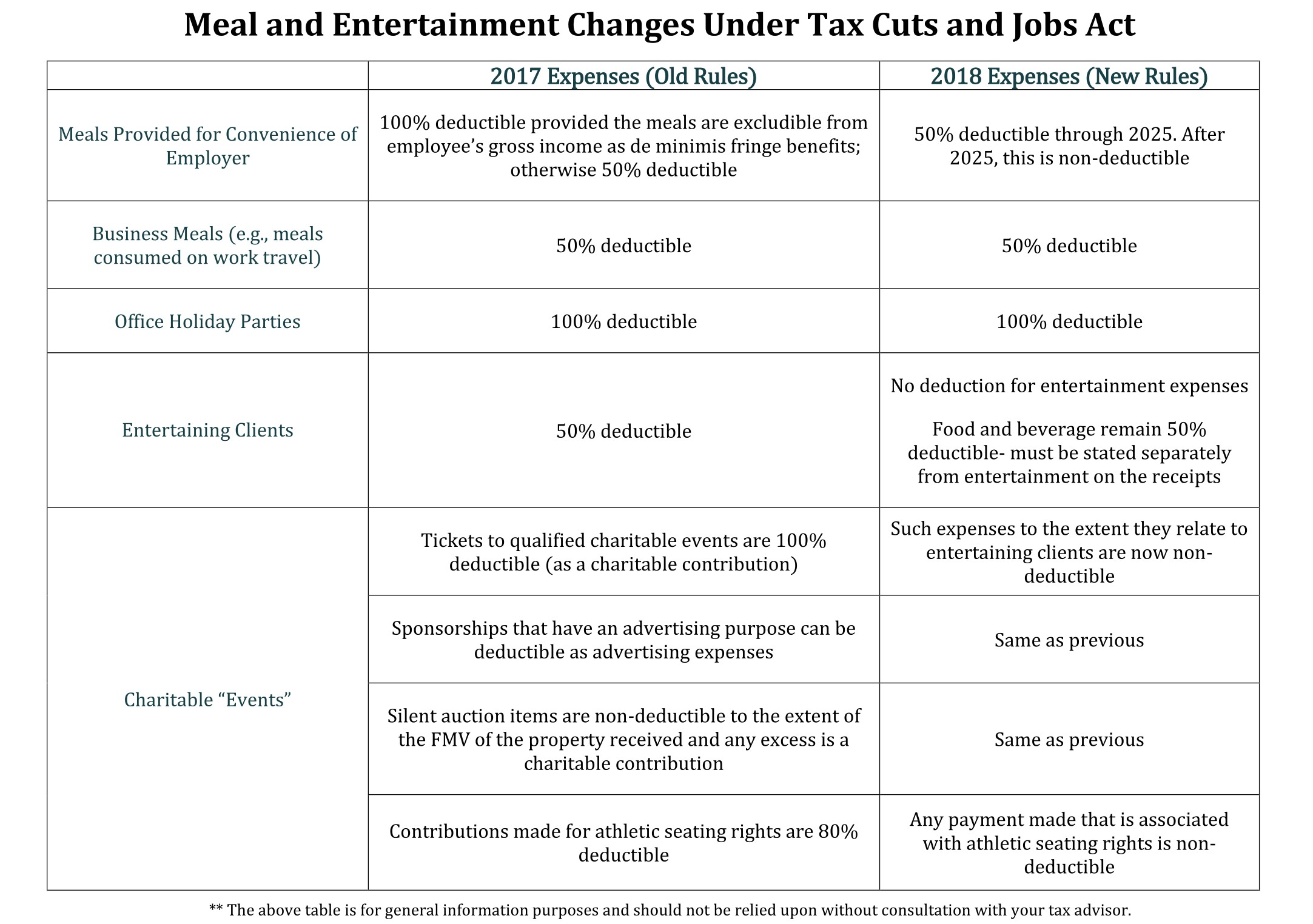 Meal and Entertainment Changes