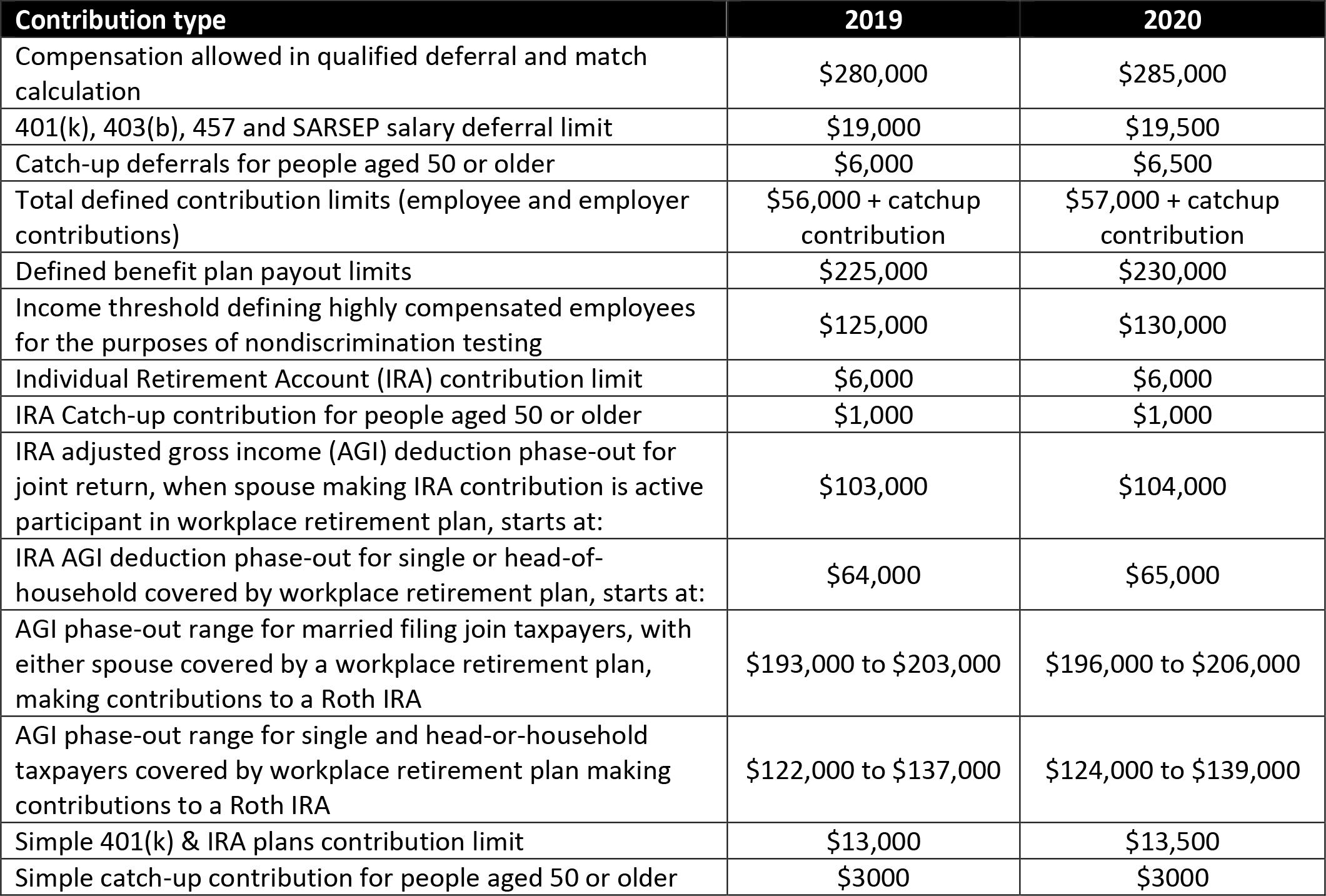 2020 Pension Plan limitations comparison chart